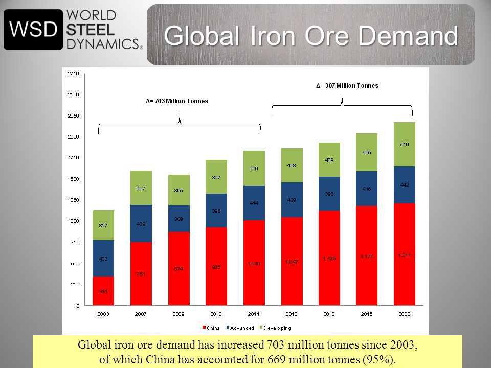 20 Global iron ore demand has increased 703 million tonnes since 2003, of which China has accounted for 669 million tonnes (95%).