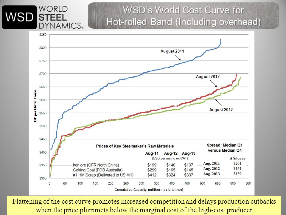 29 Flattening of the cost curve promotes increased competition and delays production cutbacks when the price plummets below the marginal cost of the high-cost producer WSD's World Cost Curve for Hot-rolled Band (Including overhead)