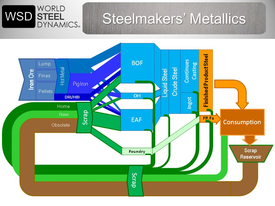 34 Steelmakers' Metallics
