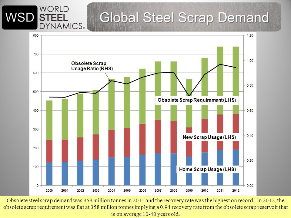 35 Obsolete steel scrap demand was 358 million tonnes in 2011 and the recovery rate was the highest on record.