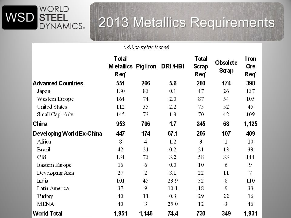 38 2013 Metallics Requirements