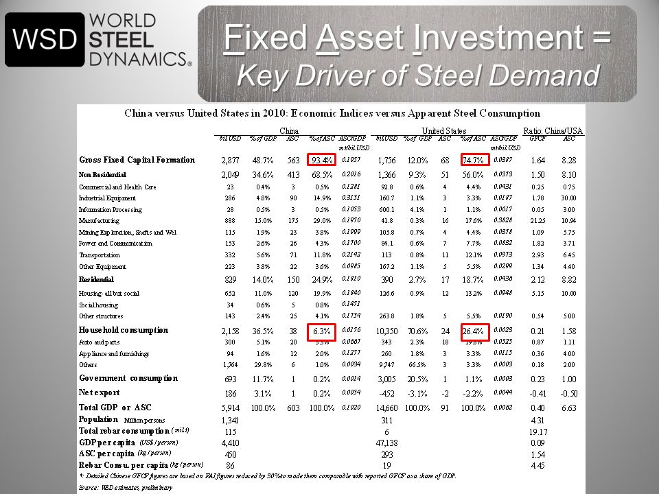 Fixed Asset Investment = Key Driver of Steel Demand