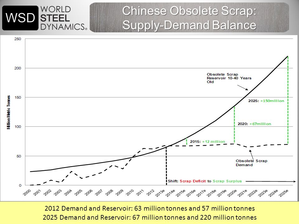 40 Chinese Obsolete Scrap: Supply-Demand Balance 2012 Demand and Reservoir: 63 million tonnes and 57 million tonnes 2025 Demand and Reservoir: 67 million tonnes and 220 million tonnes