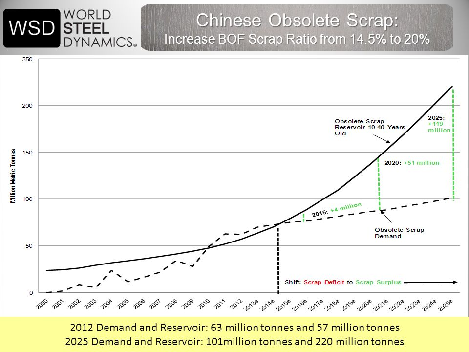 41 Chinese Obsolete Scrap: Increase BOF Scrap Ratio from 14.5% to 20% 2012 Demand and Reservoir: 63 million tonnes and 57 million tonnes 2025 Demand and Reservoir: 101million tonnes and 220 million tonnes