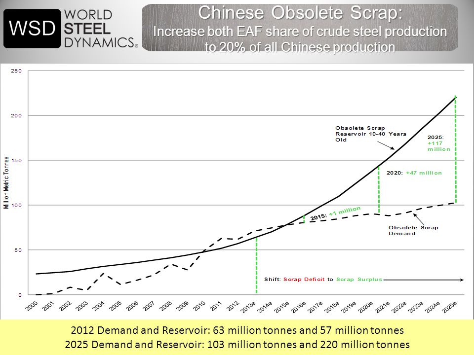 42 Chinese Obsolete Scrap: Increase both EAF share of crude steel production to 20% of all Chinese production 2012 Demand and Reservoir: 63 million tonnes and 57 million tonnes 2025 Demand and Reservoir: 103 million tonnes and 220 million tonnes