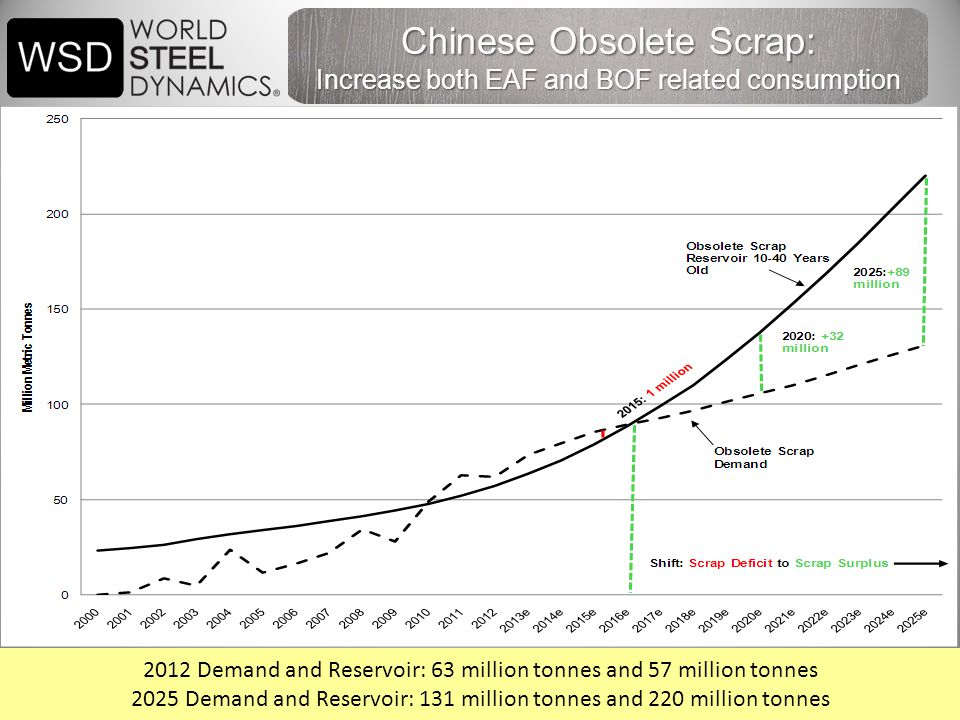 43 Chinese Obsolete Scrap: Increase both EAF and BOF related consumption 2012 Demand and Reservoir: 63 million tonnes and 57 million tonnes 2025 Demand and Reservoir: 131 million tonnes and 220 million tonnes