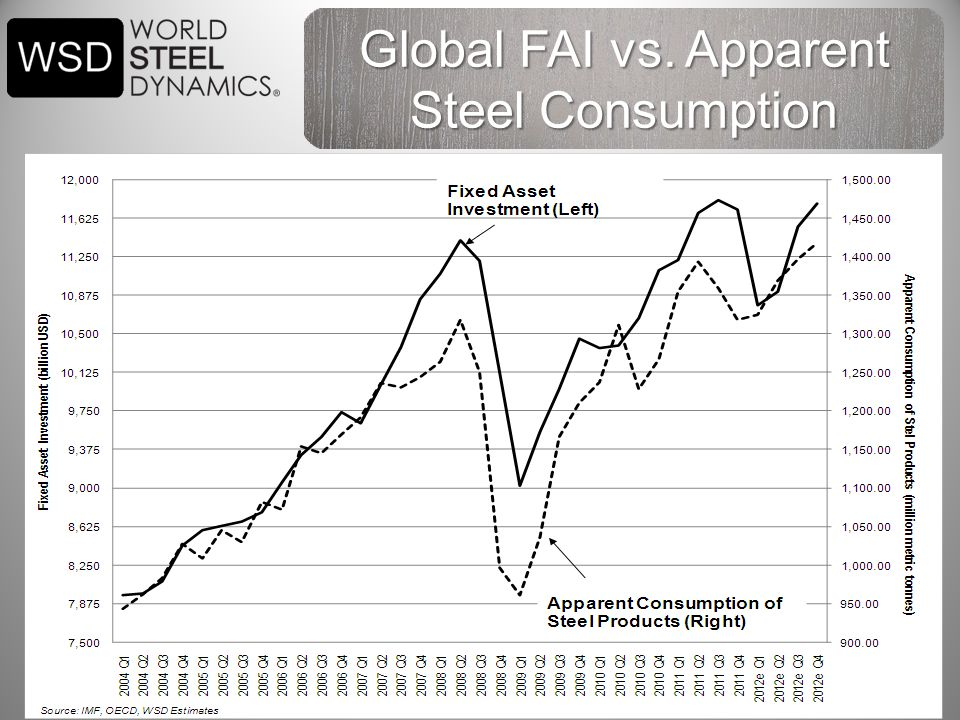 7 Global FAI vs. Apparent Steel Consumption