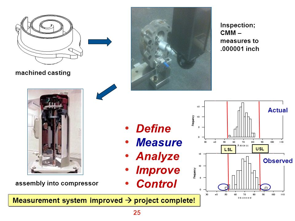 25 LSL USL Actual Observed machined casting Inspection; CMM – measures to.000001 inch assembly into compressor Define Measure Analyze Improve Control Measurement system improved  project complete!