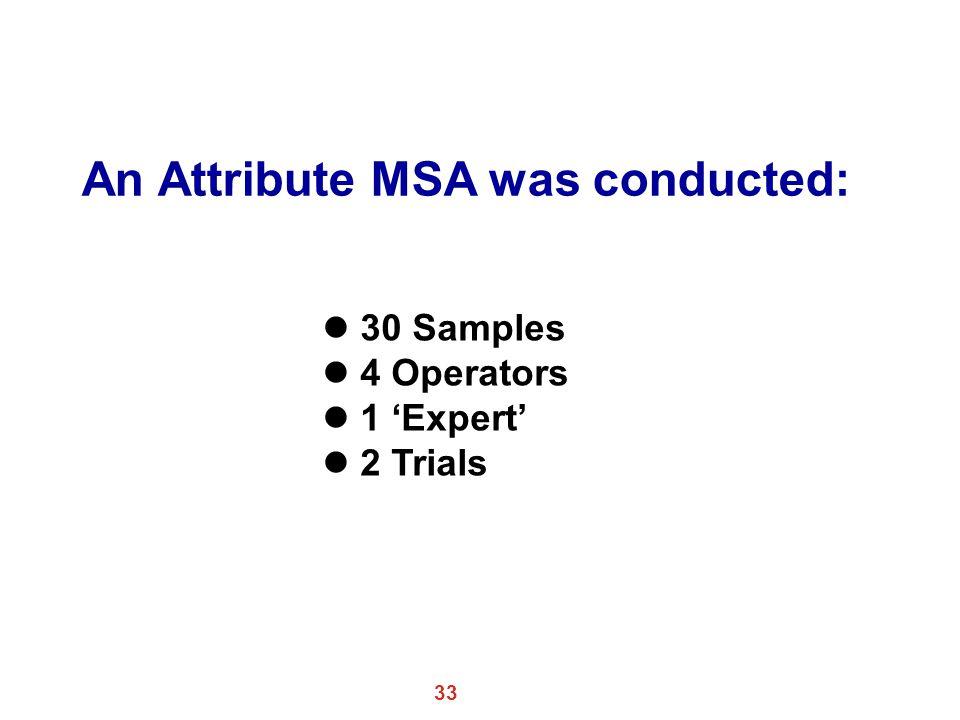 33 An Attribute MSA was conducted: l 30 Samples l 4 Operators l 1 'Expert' l 2 Trials