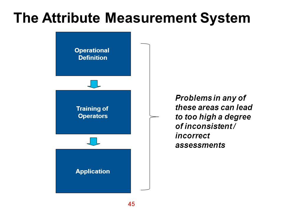 45 Operational Definition Training of Operators Application The Attribute Measurement System Problems in any of these areas can lead to too high a degree of inconsistent / incorrect assessments