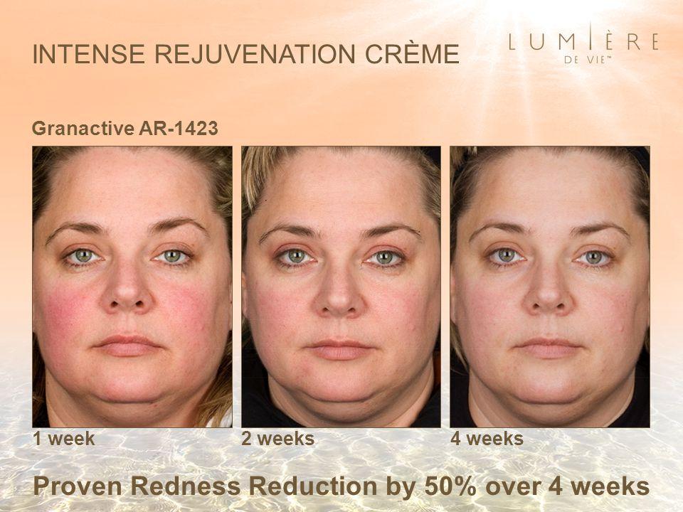 INTENSE REJUVENATION CRÈME Granactive AR-1423 1 week2 weeks4 weeks Proven Redness Reduction by 50% over 4 weeks