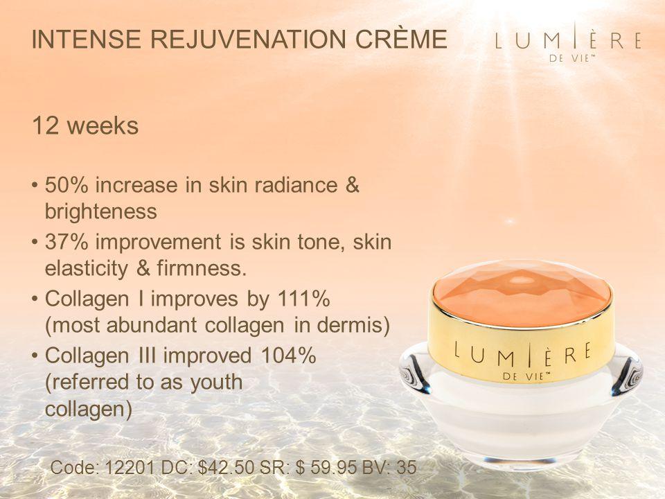 INTENSE REJUVENATION CRÈME 12 weeks 50% increase in skin radiance & brighteness 37% improvement is skin tone, skin elasticity & firmness. Collagen I i