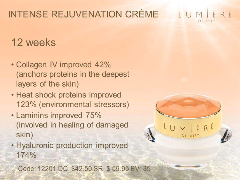 INTENSE REJUVENATION CRÈME 12 weeks Collagen IV improved 42% (anchors proteins in the deepest layers of the skin) Heat shock proteins improved 123% (environmental stressors) Laminins improved 75% (involved in healing of damaged skin) Hyaluronic production improved 174% Code: 12201 DC: $42.50 SR: $ 59.95 BV: 35