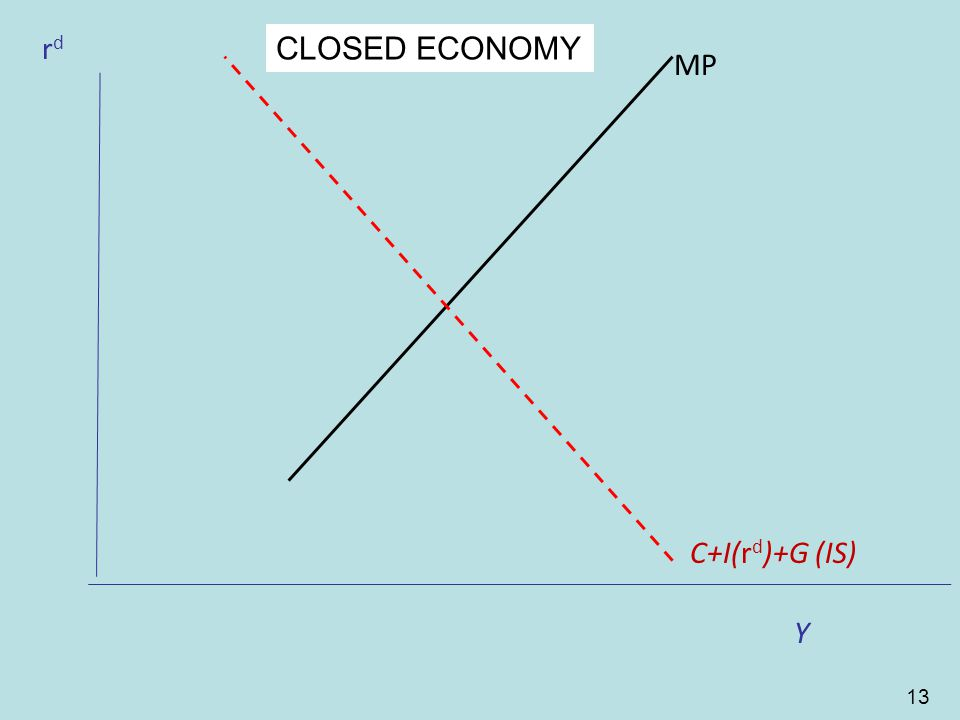 13 CF rdrd MP CF Y C+I(r d )+G (IS) CLOSED ECONOMY
