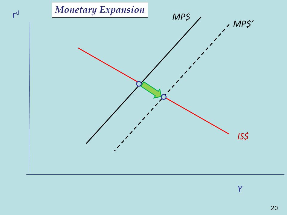 20 CF rdrd MP$ IS$ CF Y MP$' Monetary Expansion