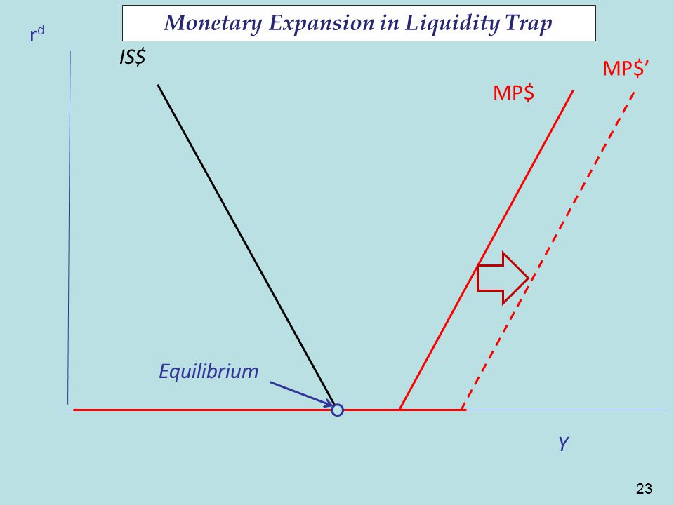 23 CF rdrd MP$ CF Y IS$ Equilibrium MP$' Monetary Expansion in Liquidity Trap