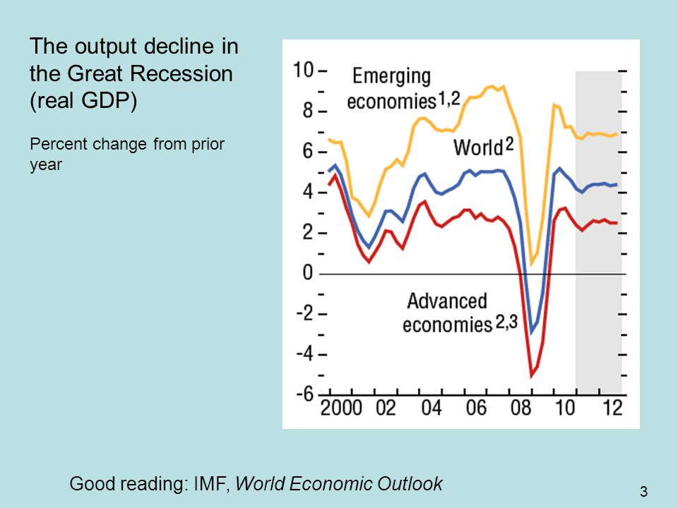 3 The output decline in the Great Recession (real GDP) Percent change from prior year Good reading: IMF, World Economic Outlook