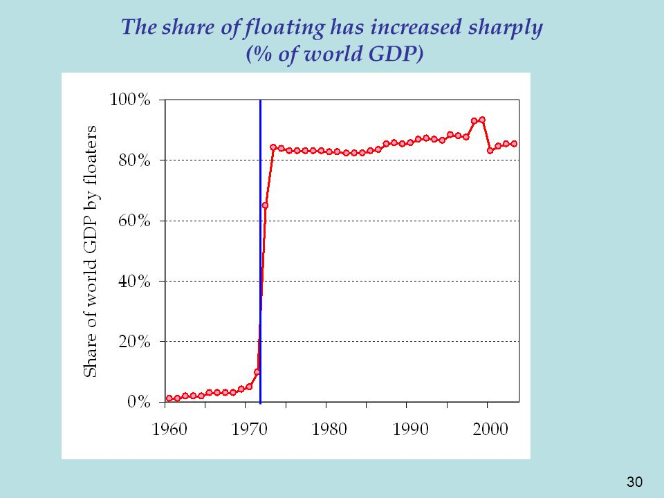 30 The share of floating has increased sharply (% of world GDP)
