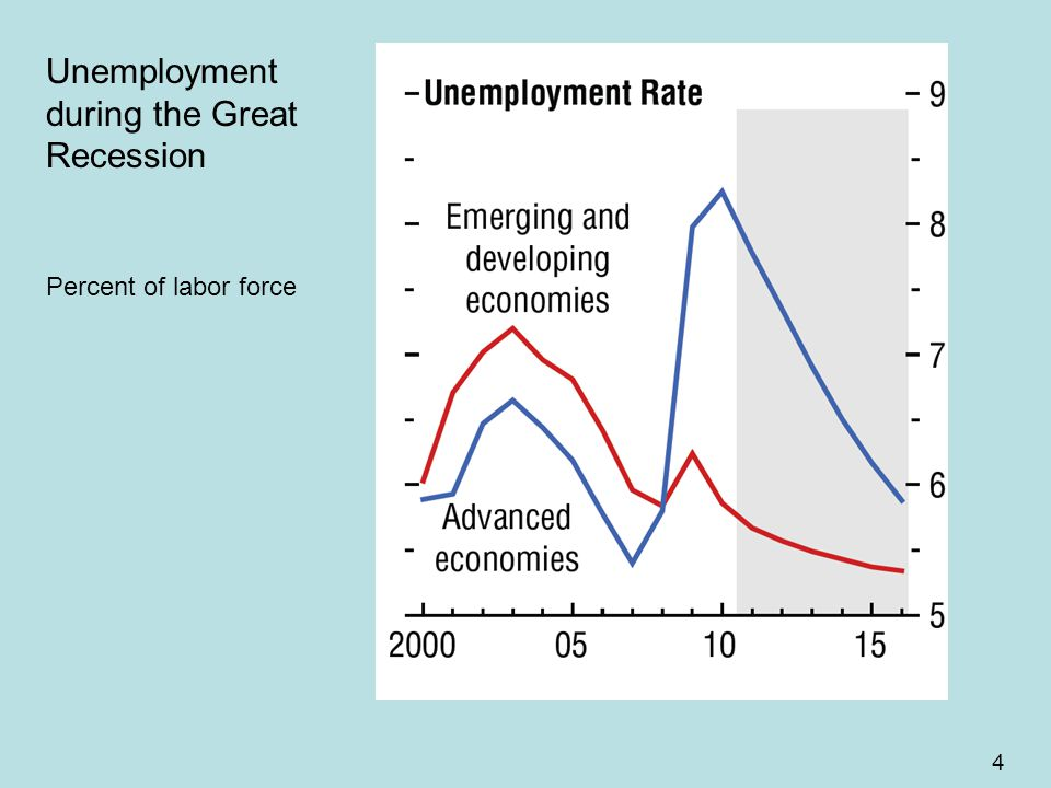 4 Unemployment during the Great Recession Percent of labor force