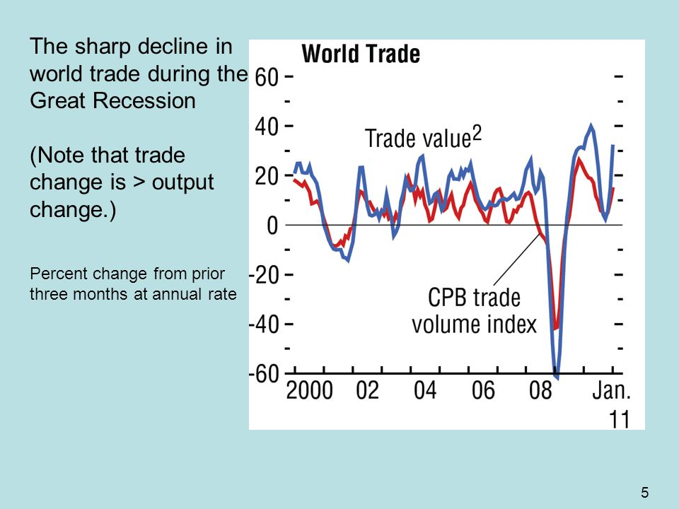 5 The sharp decline in world trade during the Great Recession (Note that trade change is > output change.) Percent change from prior three months at annual rate