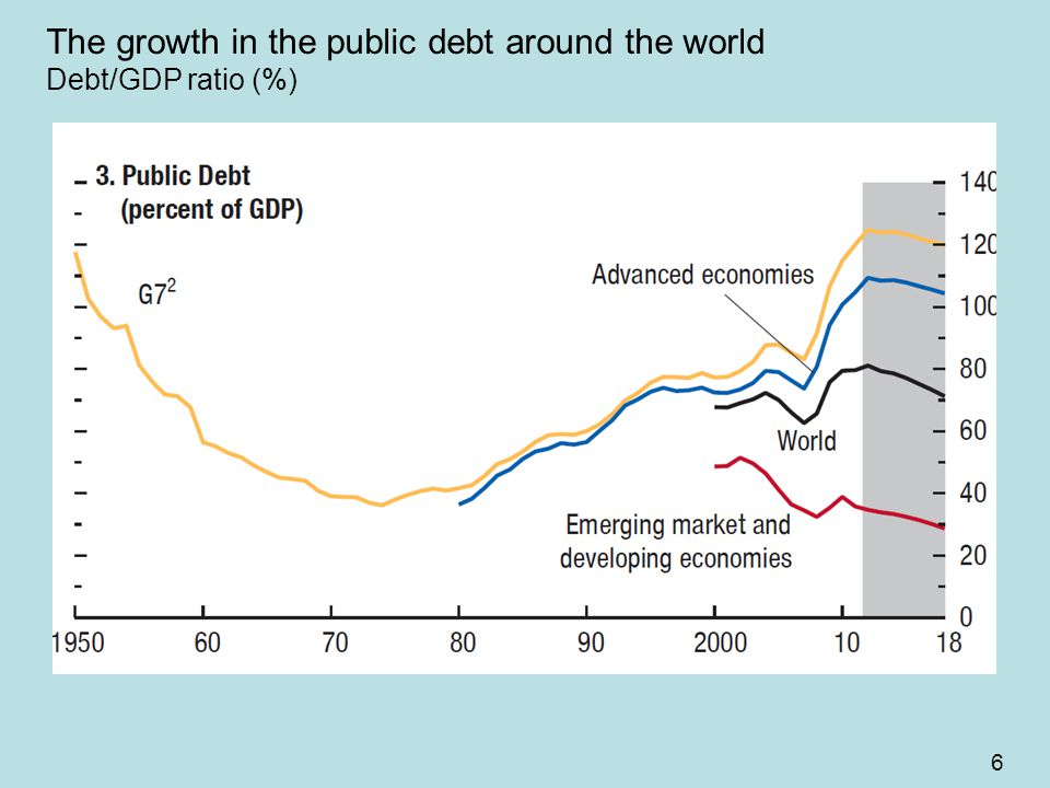 6 The growth in the public debt around the world Debt/GDP ratio (%)