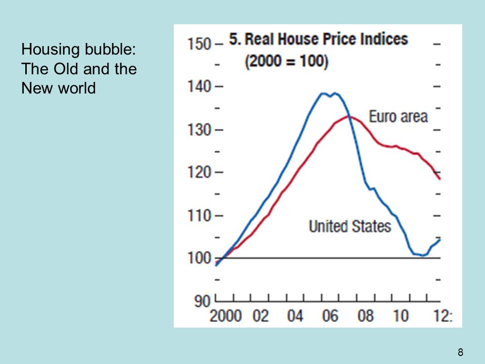 8 Housing bubble: The Old and the New world