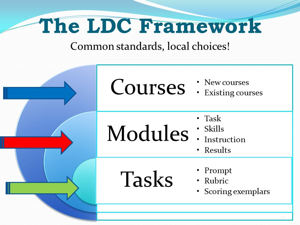 The LDC Framework Common standards, local choices! 10 Courses Modules Tasks New courses Existing courses Task Skills Instruction Results Prompt Rubric
