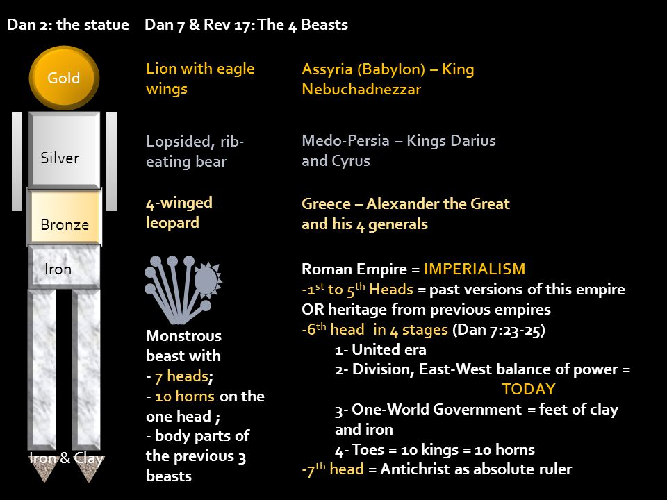 Dan 7 & Rev 17: The 4 BeastsDan 2: the statue Gold Lion with eagle wings Assyria (Babylon) – King Nebuchadnezzar Roman Empire = IMPERIALISM -1 st to 5