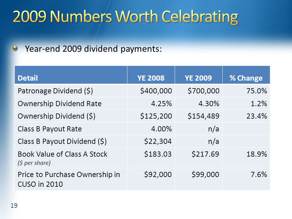 Year-end 2009 dividend payments: 19 DetailYE 2008YE 2009% Change Patronage Dividend ($)$400,000$700,00075.0% Ownership Dividend Rate4.25%4.30%1.2% Ownership Dividend ($)$125,200$154,48923.4% Class B Payout Rate4.00%n/a Class B Payout Dividend ($)$22,304n/a Book Value of Class A Stock ($ per share) $183.03$217.6918.9% Price to Purchase Ownership in CUSO in 2010 $92,000$99,0007.6%