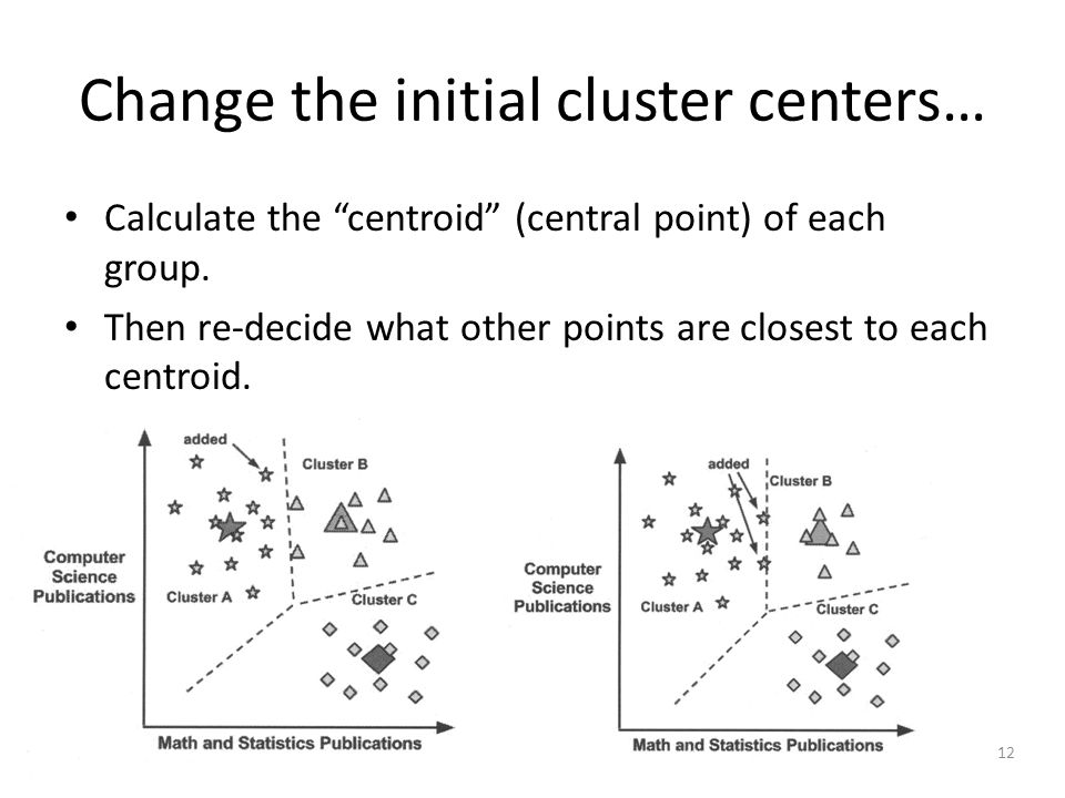 12 Change the initial cluster centers… Calculate the centroid (central point) of each group.