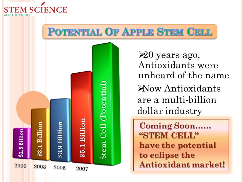 $2.5 B illion $3.1 Billion $3.9 Billion $5.1 Billion St em Cell (Potential) 2000 2003 2005 2007  20 years ago, Antioxidants were unheard of the name  Now Antioxidants are a multi-billion dollar industry Coming Soon…… STEM CELL have the potential to eclipse the Antioxidant market!