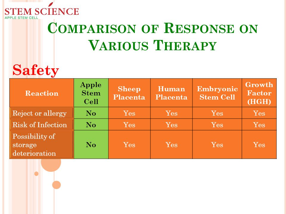 C OMPARISON OF R ESPONSE ON V ARIOUS T HERAPY Safety Reaction Apple Stem Cell Sheep Placenta Human Placenta Embryonic Stem Cell Growth Factor (HGH) Reject or allergy No Yes Risk of Infection No Yes Possibility of storage deterioration No Yes