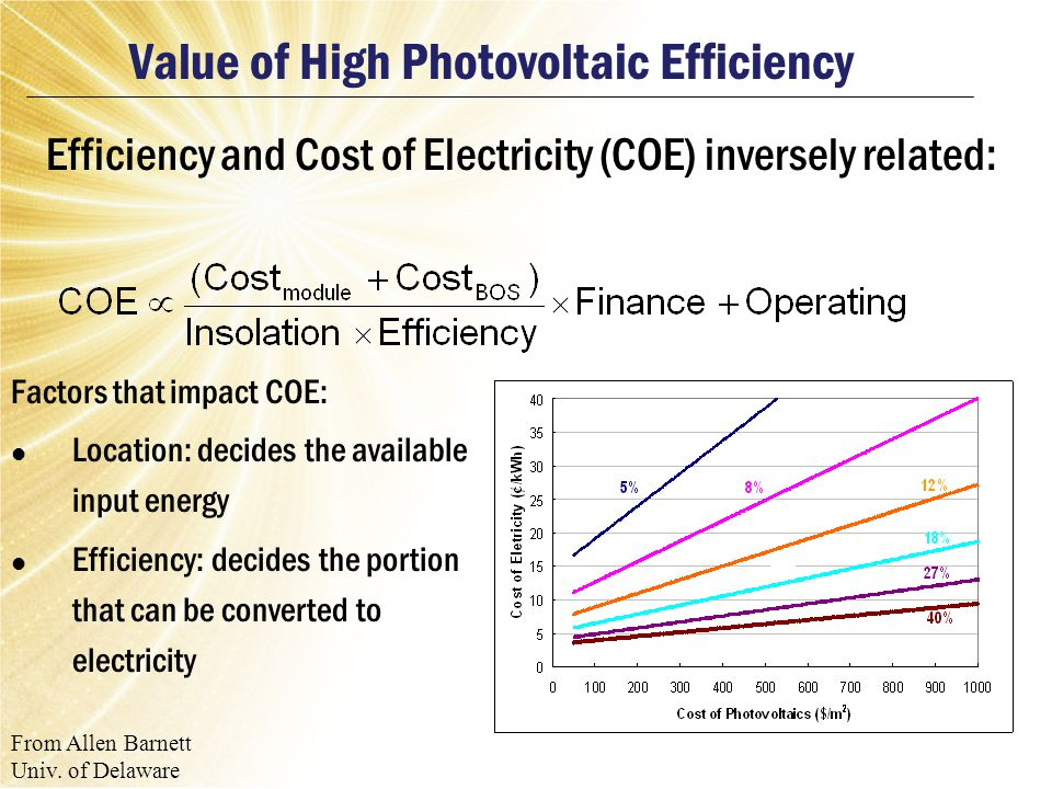 Which PV technology.