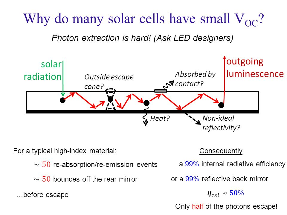 Why do many solar cells have small V OC . Photon extraction is hard.