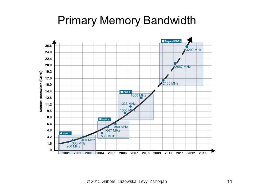 © 2013 Gribble, Lazowska, Levy, Zahorjan 11 Primary Memory Bandwidth