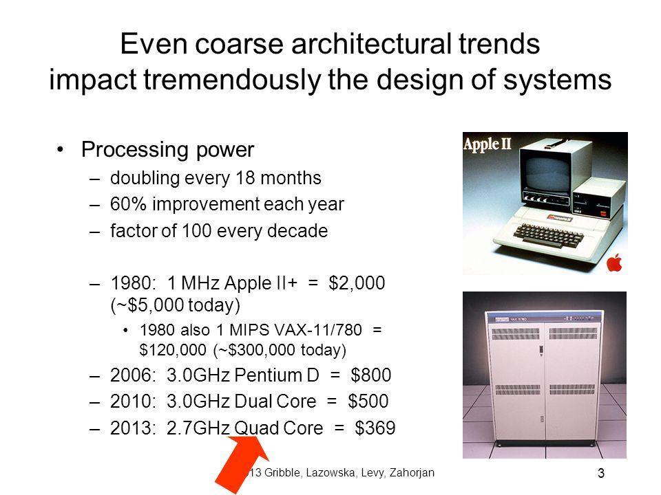 © 2013 Gribble, Lazowska, Levy, Zahorjan 4 Power Consumption http://www.intel.com/pressroom/kits/core2duo/pdf/epi-trends-final2.pdf
