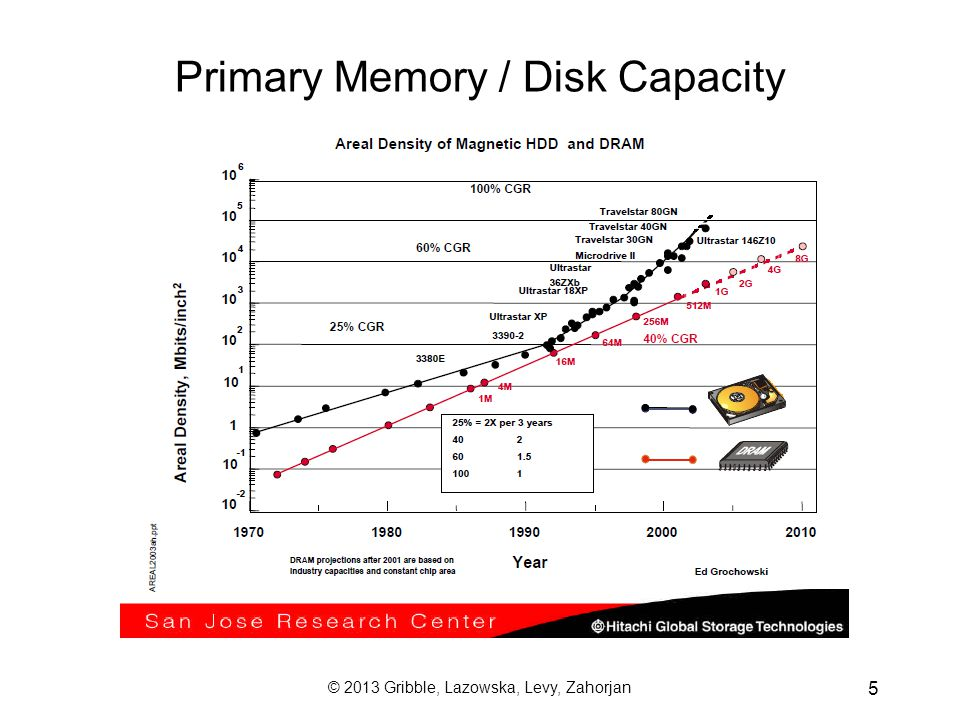 © 2013 Gribble, Lazowska, Levy, Zahorjan 6 Primary memory cost –1972: 1MB = $1,000,000 –1982: I remember pulling all kinds of strings to get a special deal: 512K of VAX-11/780 memory for $30,000 –2005: 4GB vs.