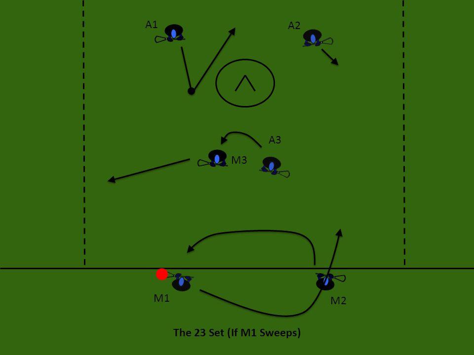 The 23 Set (If M1 Sweeps) A1 A2 A3 M3 M2 M1