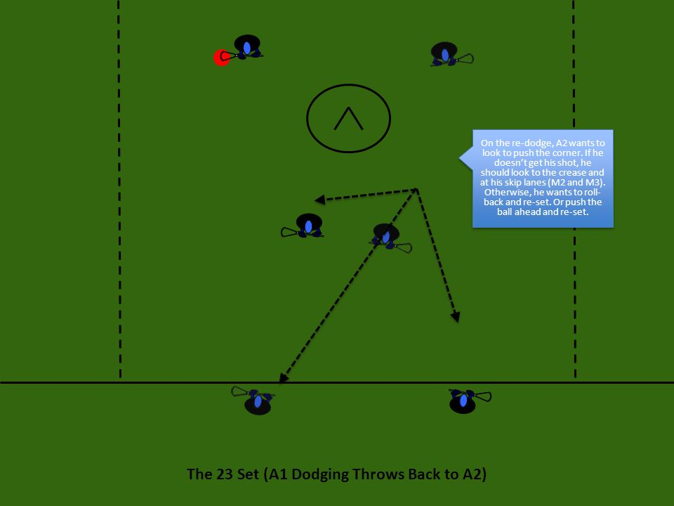 The 23 Set (A1 Dodging Throws Back to A2) On the re-dodge, A2 wants to look to push the corner. If he doesn't get his shot, he should look to the crea