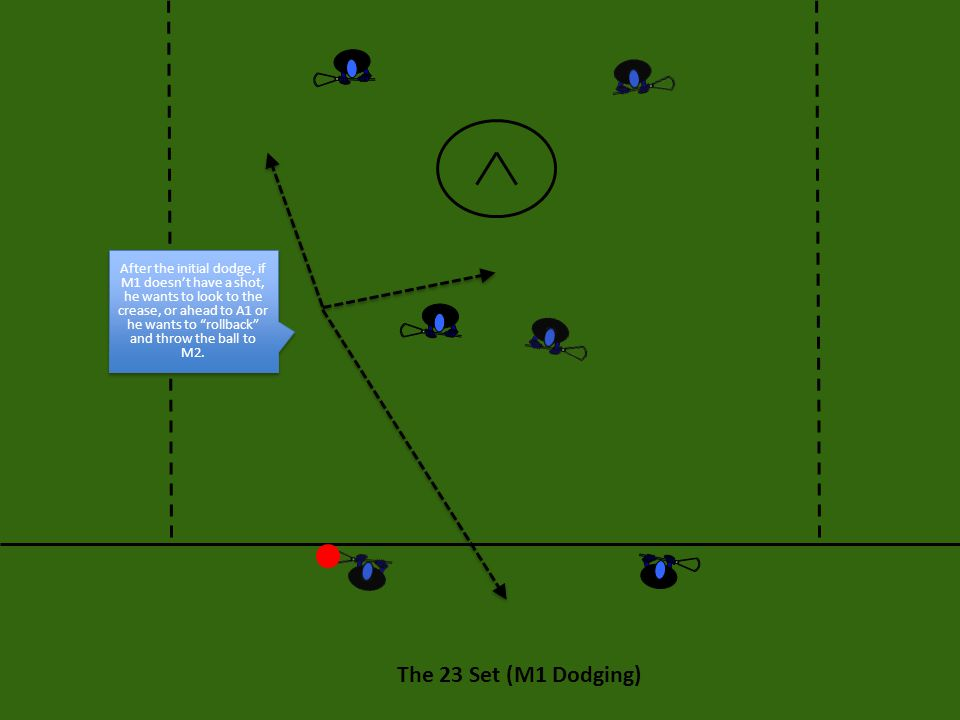 """The 23 Set (M1 Dodging) After the initial dodge, if M1 doesn't have a shot, he wants to look to the crease, or ahead to A1 or he wants to """"rollback"""" a"""