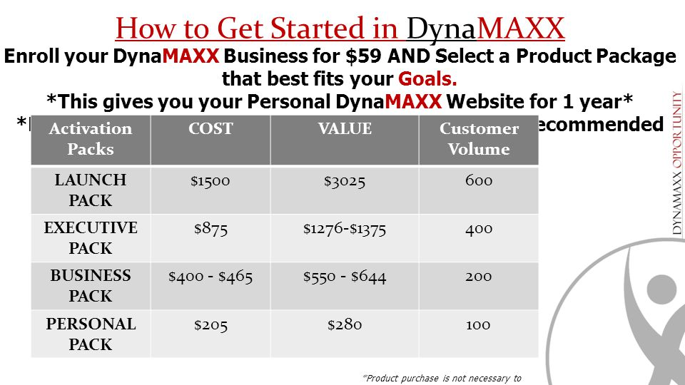 Enroll your DynaMAXX Business for $59 AND Select a Product Package that best fits your Goals. *This gives you your Personal DynaMAXX Website for 1 yea