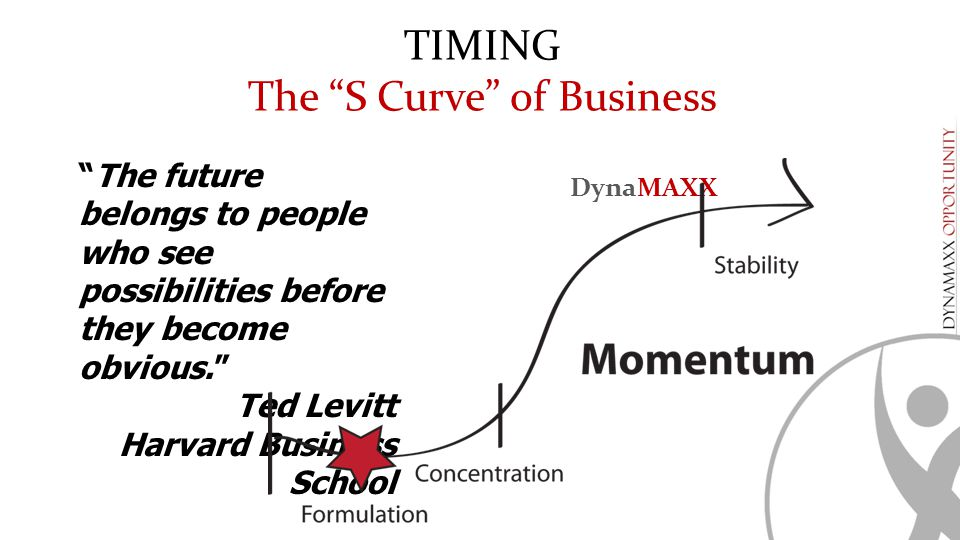 """The future belongs to people who see possibilities before they become obvious."" Ted Levitt Harvard Business School TIMING The ""S Curve"" of Business D"
