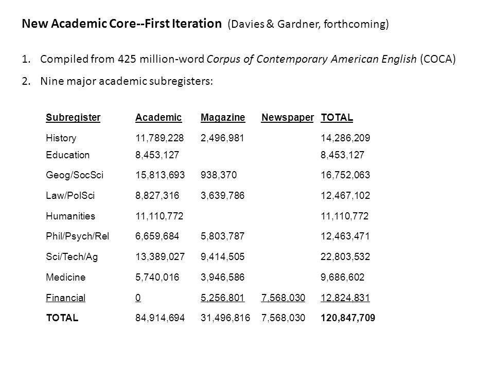 New Academic Core--First Iteration (Davies & Gardner, forthcoming) 1.Compiled from 425 million-word Corpus of Contemporary American English (COCA) 2.Nine major academic subregisters: SubregisterAcademicMagazineNewspaperTOTAL History11,789,2282,496,98114,286,209 Education8,453,127 Geog/SocSci15,813,693938,37016,752,063 Law/PolSci8,827,3163,639,78612,467,102 Humanities11,110,772 Phil/Psych/Rel6,659,6845,803,78712,463,471 Sci/Tech/Ag13,389,0279,414,50522,803,532 Medicine5,740,0163,946,5869,686,602 Financial05,256,8017,568,03012,824,831 TOTAL84,914,69431,496,8167,568,030120,847,709