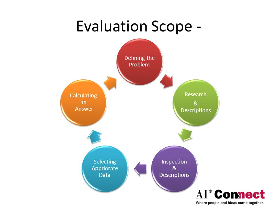 Evaluation Scope - Defining the Problem Research & Descriptions Research & Descriptions Inspection & Descriptions Selecting Appriorate Data Calculating an Answer