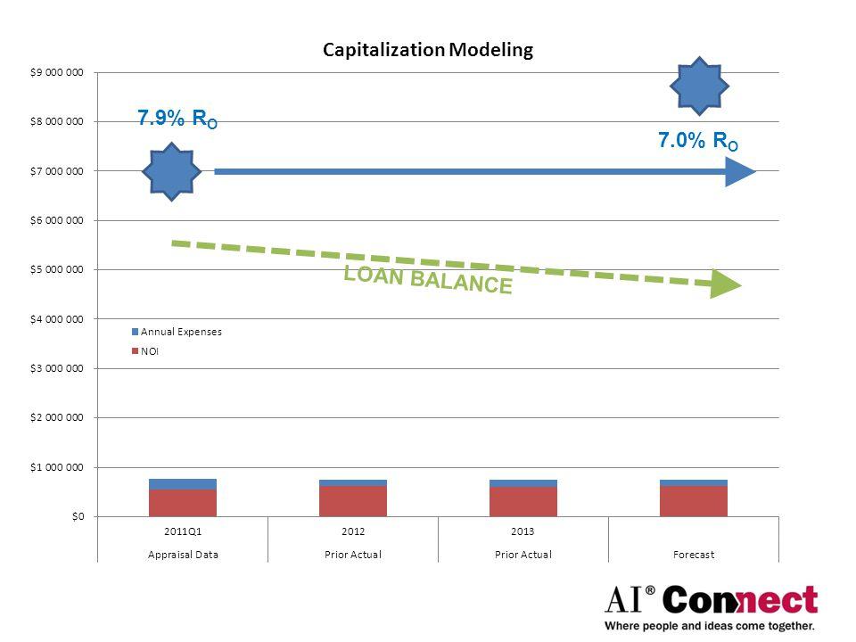 LOAN BALANCE 7.9% R O 7.0% R O