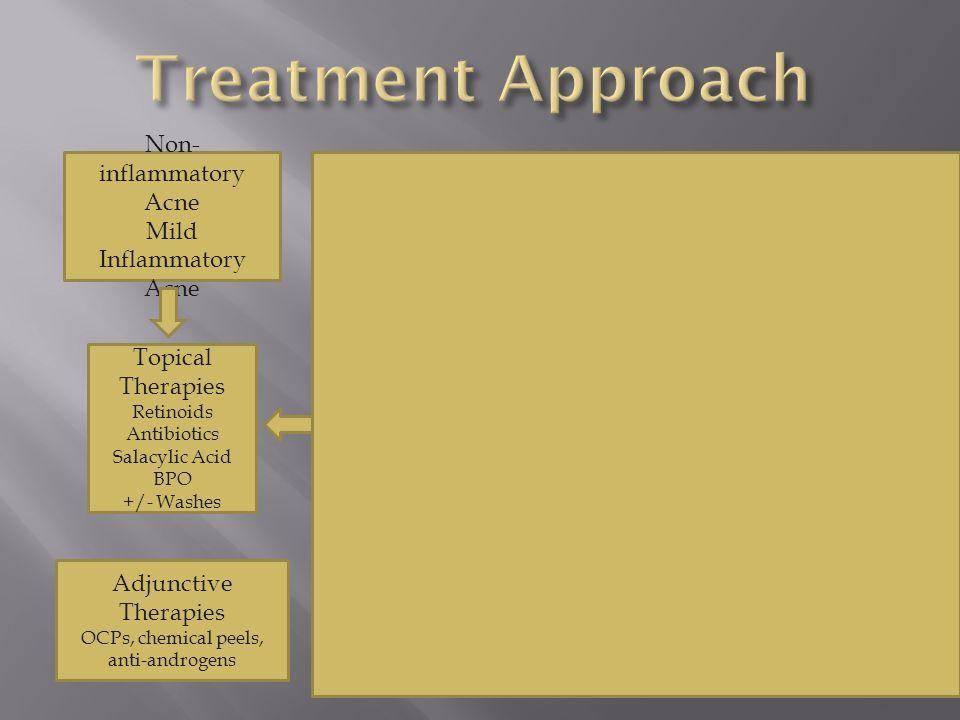 Moderate-Severe Inflammatory Acne Non- inflammatory Acne Mild Inflammatory Acne Topical Therapies Retinoids Antibiotics Salacylic Acid BPO +/- Washes