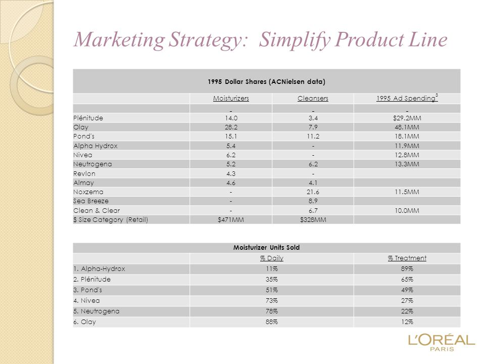 Marketing Strategy: Simplify Product Line 1995 Dollar Shares (ACNielsen data) MoisturizersCleansers1995 Ad Spending 3 Plénitude14.03.4$29.2MM Olay28.2
