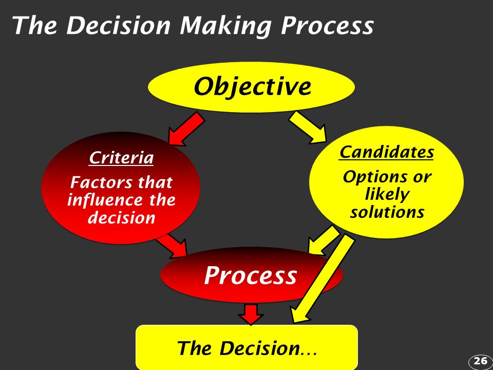 The Decision… The Decision Making Process Process Criteria Factors that influence the decision Candidates Options or likely solutions Objective 26