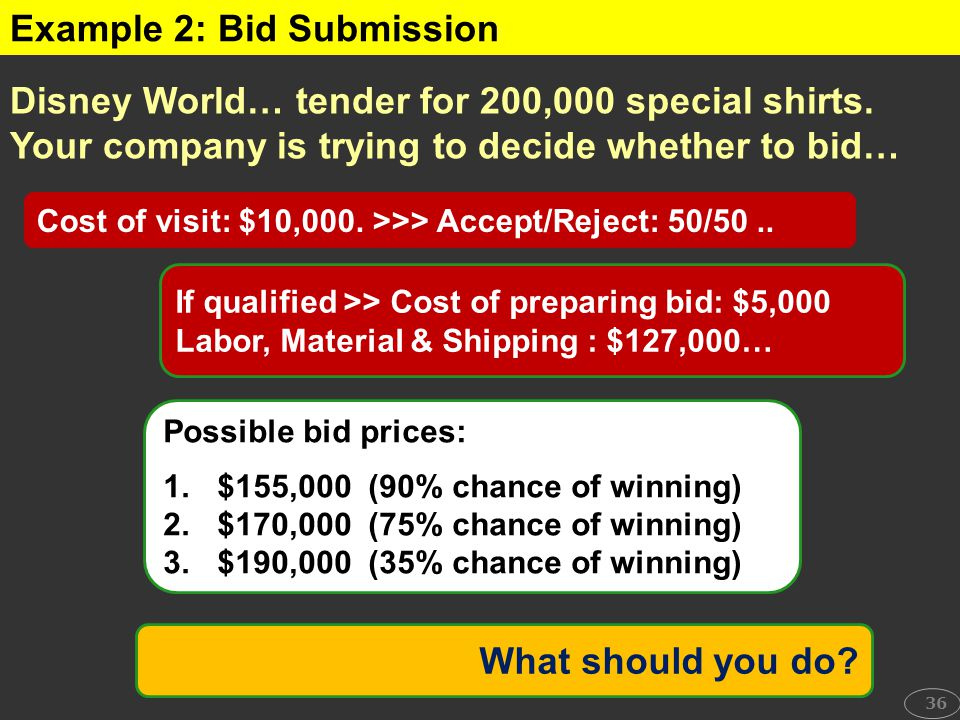 What should you do? Possible bid prices: 1.$155,000 (90% chance of winning) 2.$170,000 (75% chance of winning) 3.$190,000 (35% chance of winning) 36 E