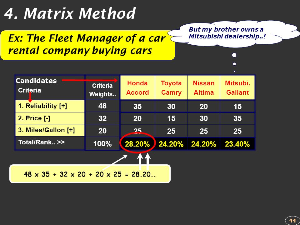 Criteria 1. Reliability [+] 2. Price [-] 3. Miles/Gallon [+] Total/Rank.. >> Criteria Weights.. 48 32 20 100% Honda Accord Toyota Camry Nissan Altima